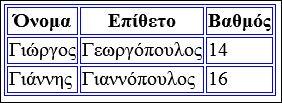 Πίνακες HTML border css