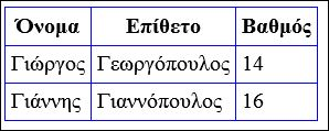 Πίνακες HTML padding